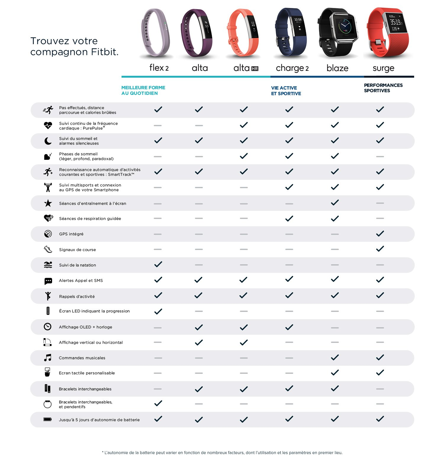 Gamme Fitbit