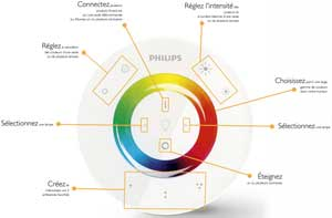 livingcolors - Lampe Philips Living Color
