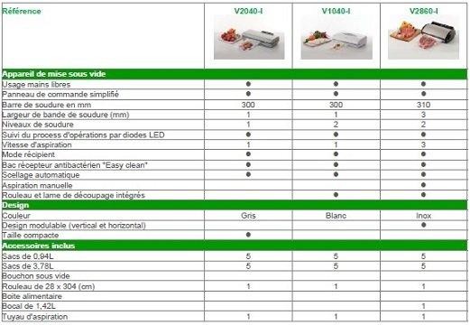 Niveaux de Soudure Commandes Digitales: Cuisine & Maison