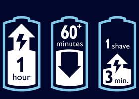 Après une charge d'une heure, le rasoir vous fournit environ 60 minutes de puissance sans fil, soit environ 21 rasages.
