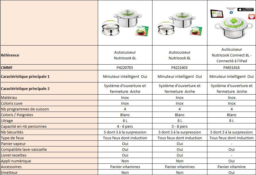 Comparatif de la gamme d'autocuiseurs Nutricook :