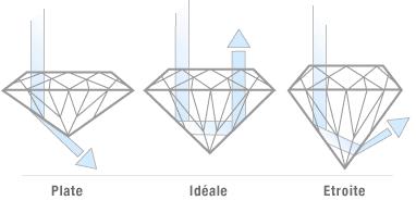 Illustration of Diamond Cut