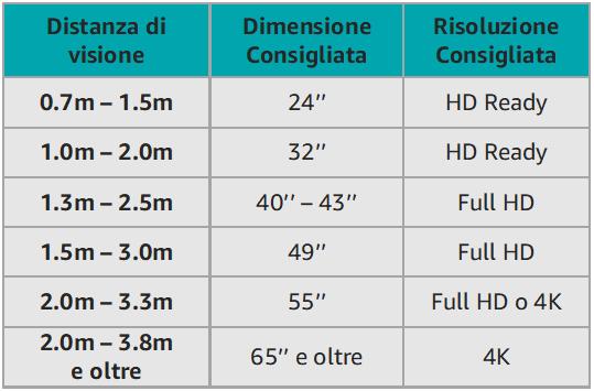 Correlazione tra distanza di visione e risoluzione consigliata