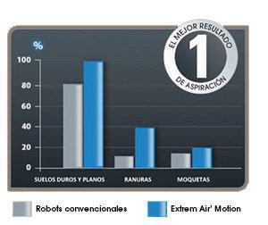 aspirador Rowenta RR7035 EXTREM' AIR MOTION - comparación