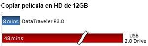 Kingston USB 3.0