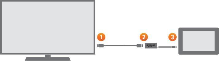 Amazon - Adaptador HDMI para tablets Fire (4ª generación - modelo de 2014): Amazon.es