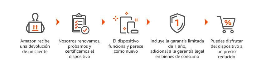 Dispositivos Amazon reacondicionados certificados