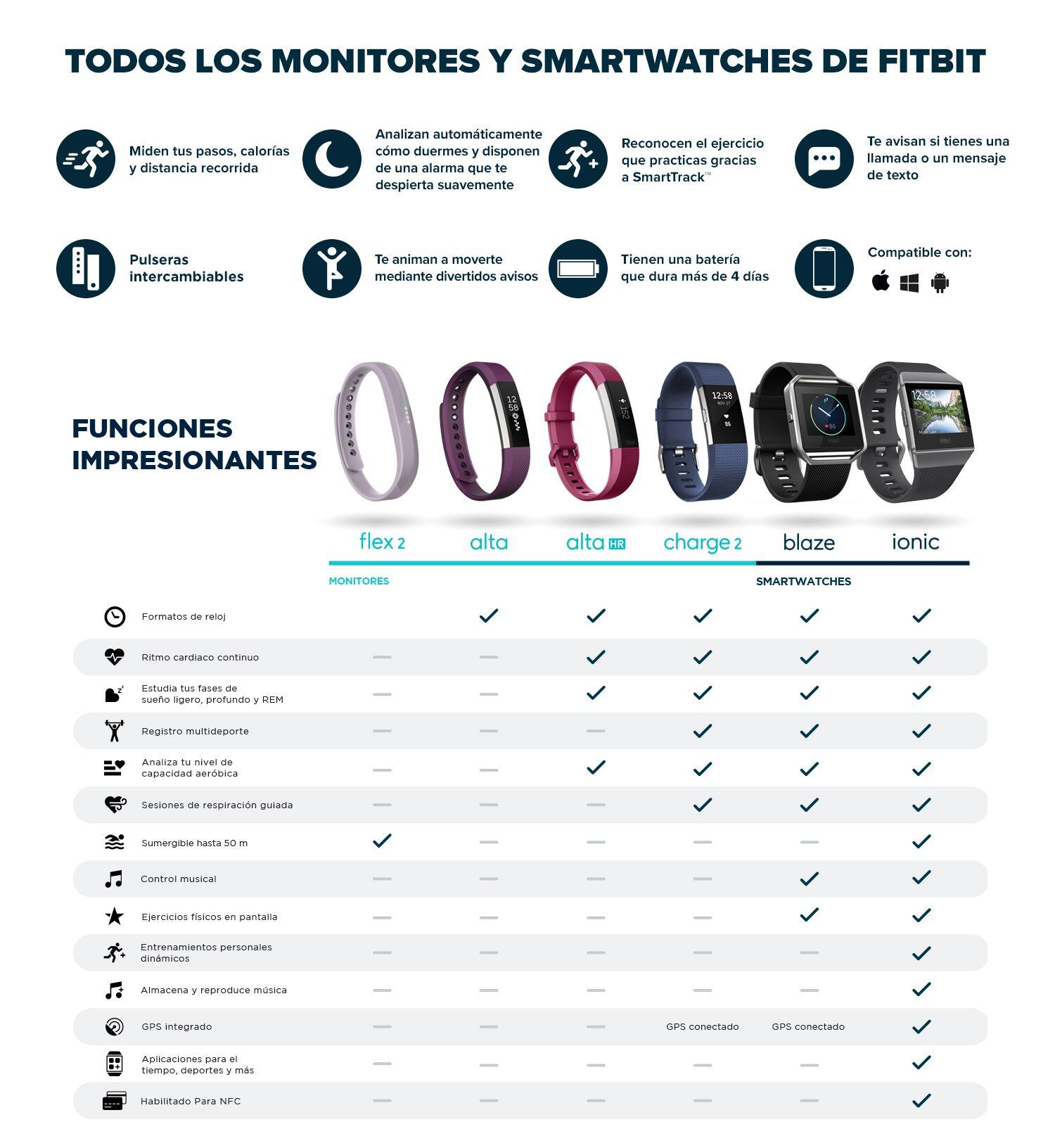 Fitbit - Tabla comparativa