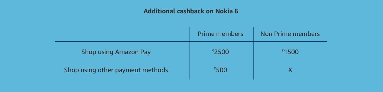 Additional Cashback 6