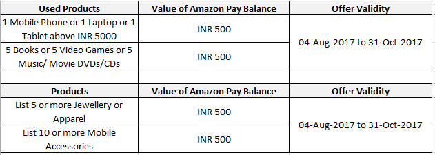 Amazon in: Sell & Earn More
