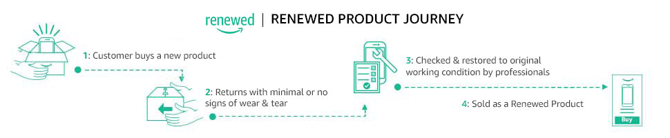 Journey of a Certified Refurbished Product