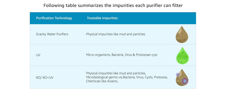 Impurities