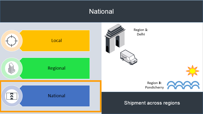 National Shipping with Easy Ship