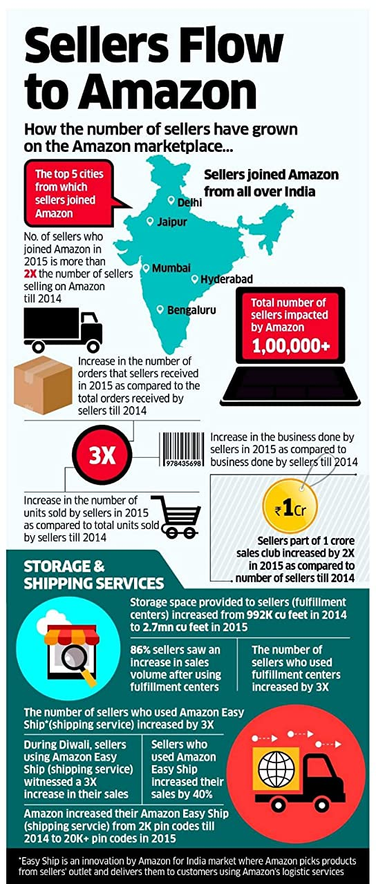 Infographic of online selling in india