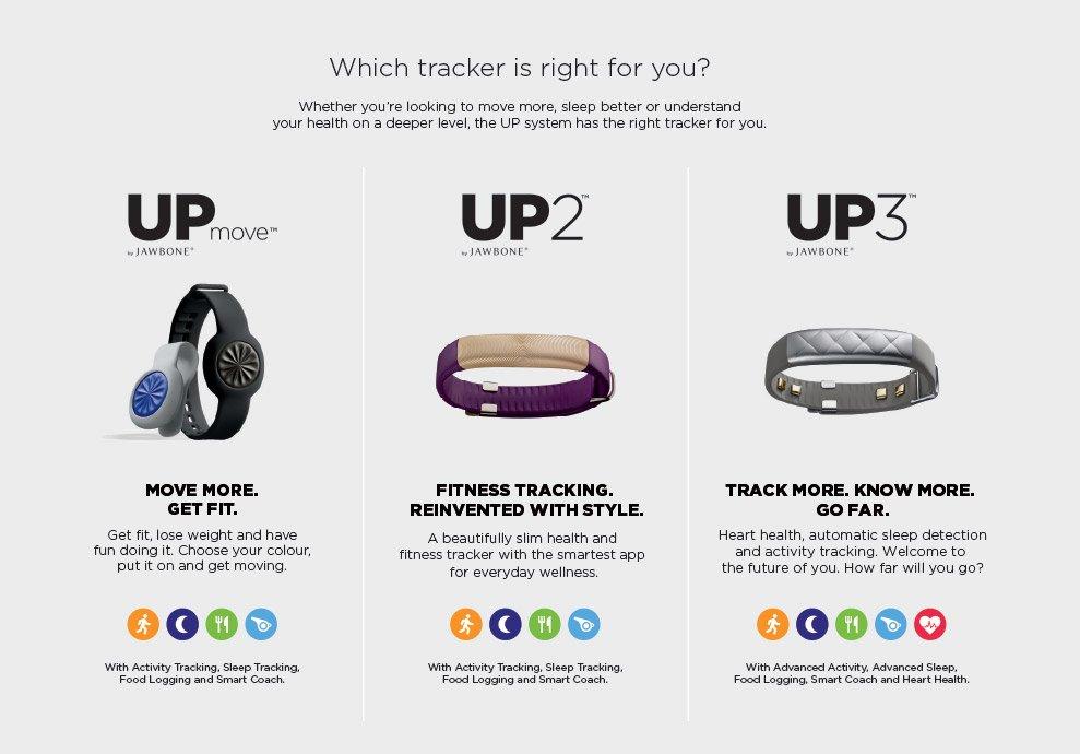 Jawbone Trackers