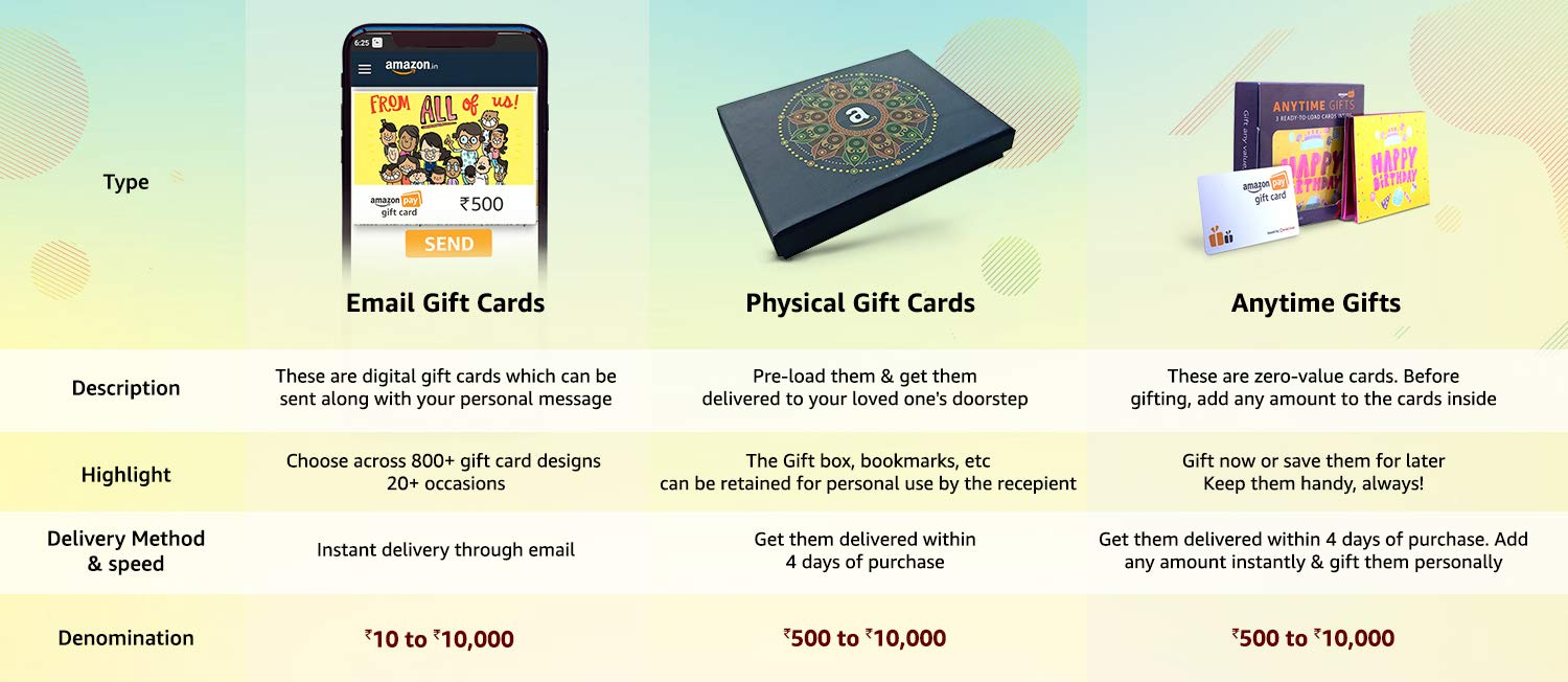 Ways to send Amazon Pay Gift Cards