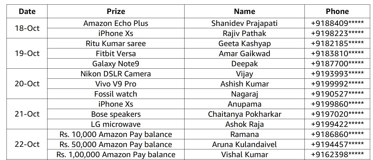 Spin & Win - Winners @ Amazon in