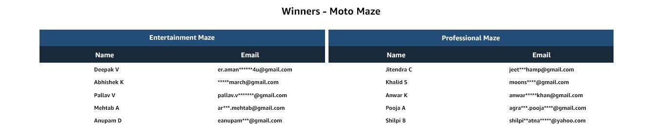 Winners_Moto Maze