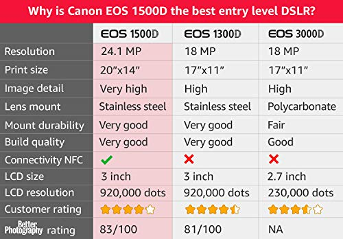 Canon Cameras Store Buy Canon Cameras Online At Best Prices In