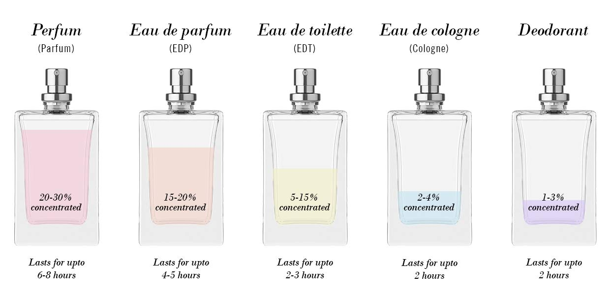Difference between edt, edp, parfum and cologne