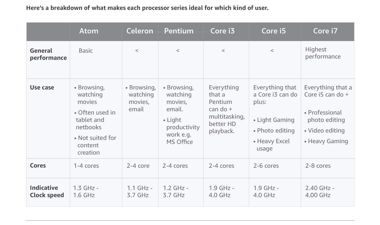 Processor series