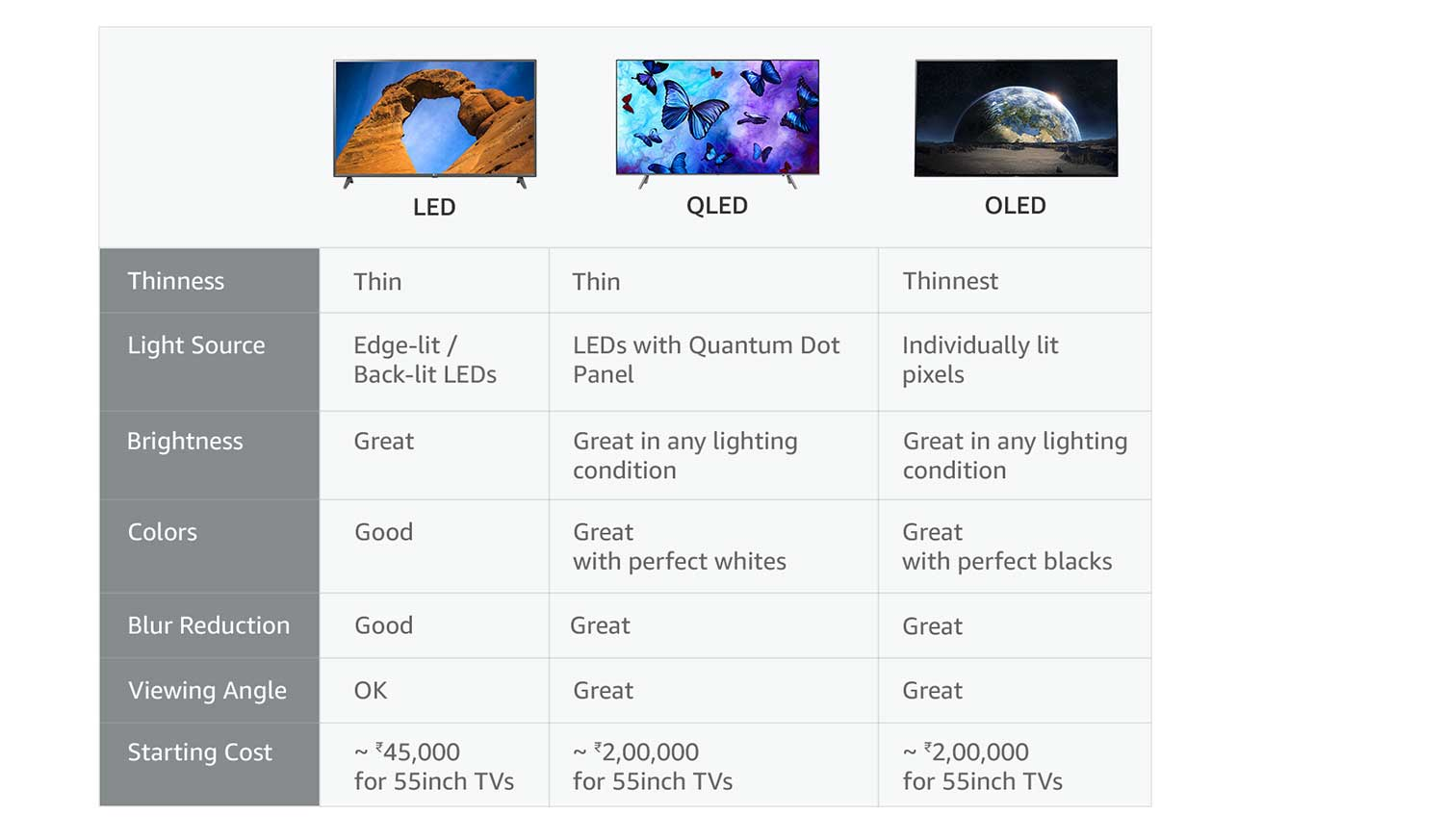Comparison - LED/OLED/QLED