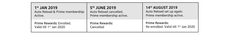 Prime Rewards