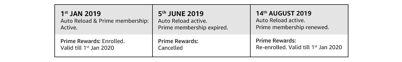 Prime Rewards example