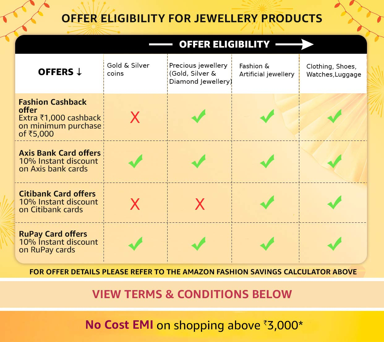 Offer eligibility