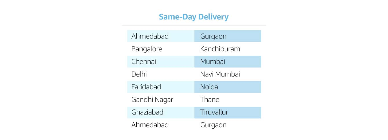 Cities With Same Day Delivery