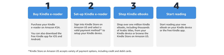 1. Buy Kindle e-reader 2. Setup Kindle e-reader 3. Shop Kindle eBooks 4. Start reading