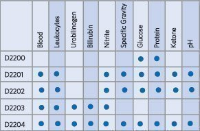 d2202-wms-x100-8-parameter-urine-test-strips-nhs-quality