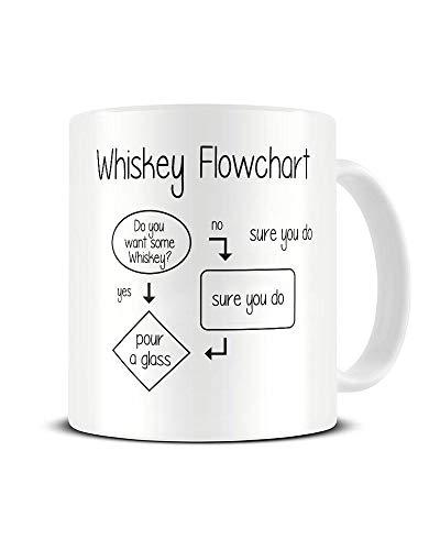 Sure Shot Pack (Whiskey Fllowchart - Do You Want Some Whiskey? Keramik-Kaffeetasse mit Aufschrift Sure You Do, lustig, mit Trink-Humor, tolle Geschenkidee, Funky NE Ltd)