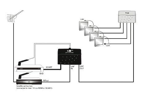 Global TVMplus UHF TV Modulator with IR Control