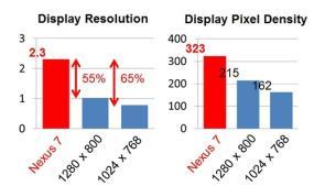 """La pantalla de 7"""" más nítida del mercado"""