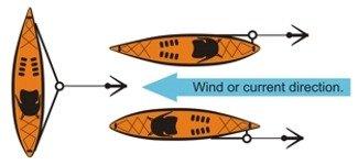 cuerda para ancla de kayak