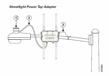 Cisco 1520 SERIES STREET LIGHT Cisco 1520 Series