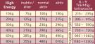 Josera High Energy - Fütterungsempfehlung