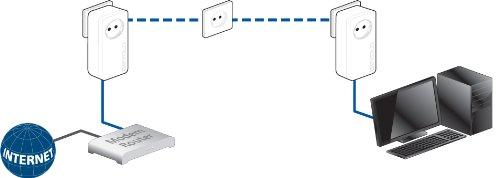 dLAN 650+ Starter Kit - 5