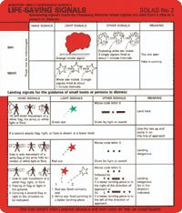 Life saving signals and rescue methods laminated.