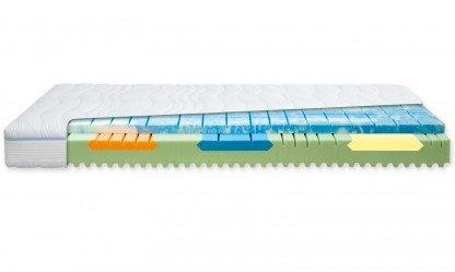 Blue activ G Komfortschaummatratze 90x200 H2