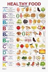 Chart gives a pictorial representation of the foods rich in different vitamins.