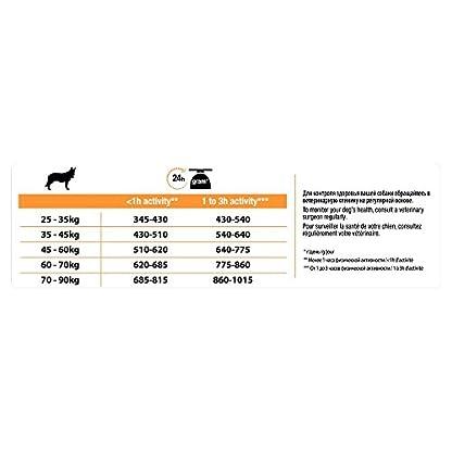 PRO PLAN Large Athletic Adult Dry Dog Food Chicken 14kg 5