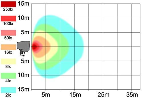 AdLuminis LED Fluter mit Integriertem Bewegungsmelder, 10W 20W 30W Flutlicht-Strahler, Energieklasse A++, Aluminium-Gehäuse, IP65 Strahler für außen (20w weiß) - 6
