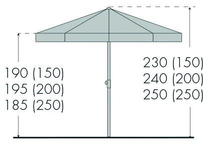 Absolut wetterfester Gartenschirm Sun Line III 250 von Doppler mit UV-Schutz 50 Plus, Farbe dunkelgrün