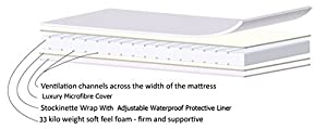 Airflow Luxurious Crib Mattress 90 x 40 x 5cm, Quilted Microfibre Machine Washable Cover - Anti allergenic Extra Support 33CMHR Foam , Air Channels, Waterproof Protection