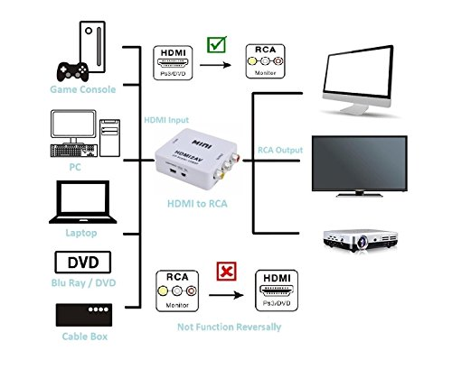 HDMI to 3 RCA Mini Converter Box...
