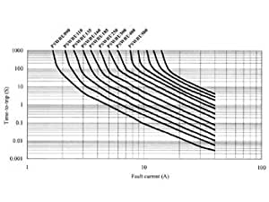 FUSIBLE REARMABLE 1.6-3.2A / 30VCC Sensors basse resistance haut courant de mai