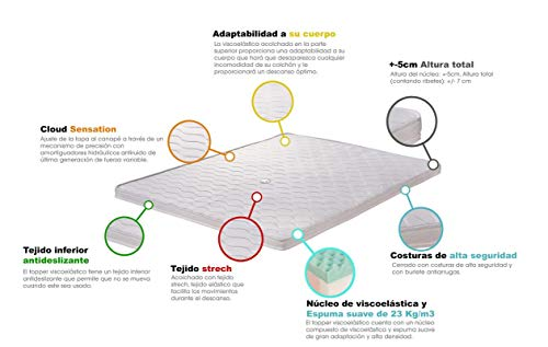 Santino Topper Viscoelástico Cloud Sense - Blanco,
