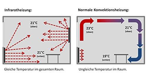 VASNER Konvi Infrarotheizung mit Thermostat 1200 Watt Hybridheizung inkl Wandmontage 2J Bild 4*